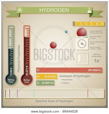 Infographic of Hydrogen