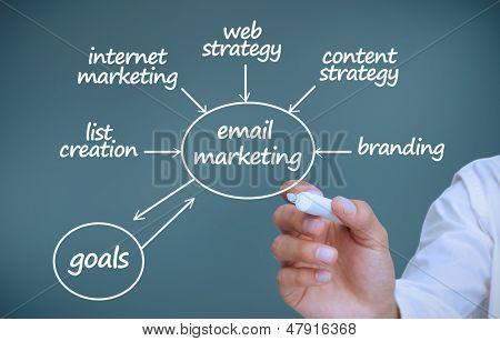 Businessman writing marketing terms on blue background