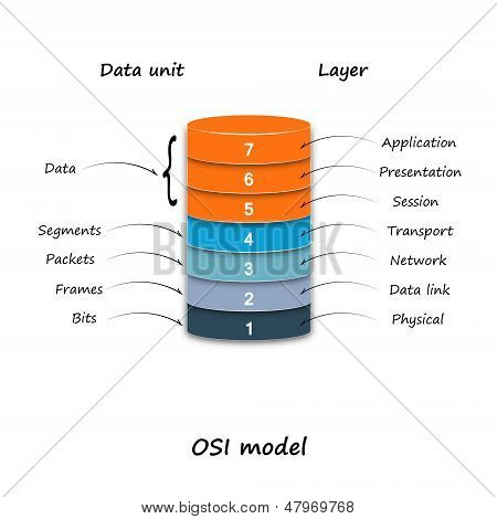 OSI Model.