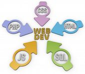Website Development PHP HTML Javascript CSS SQL Arrows