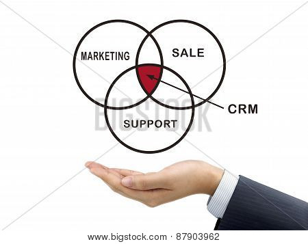 Crm Word Holding By Businessman's Hand
