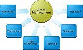 image of asset  - business strategy concept infographic diagram illustration of asset management - JPG