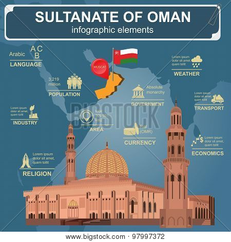 Sultanate of Oman infographics, statistical data, sights. Sultan Qaboos Mosque in Muscat