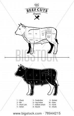 American (US) Beef Cuts Diagram