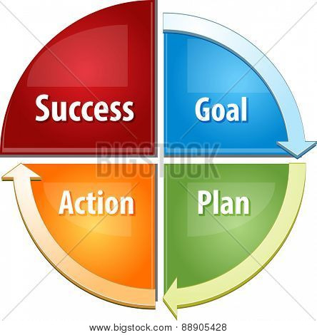 business strategy concept infographic diagram illustration of success steps actions