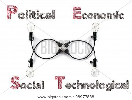 Markting Theory Political Economic Social Technological And Light Bulb