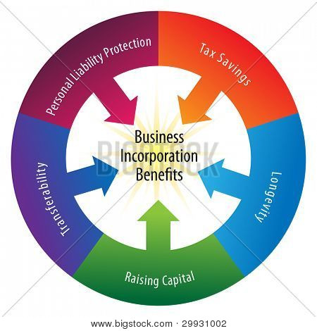 An image of a incorporation benefits wheel.