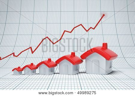 Real estate are raising. Positive chart