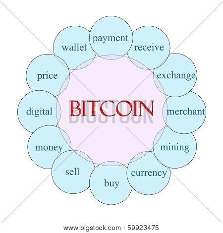 Bitcoin Circular Word Concept