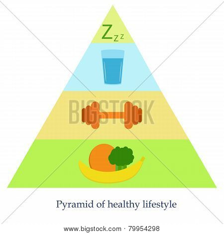 Pyramid of healthy lifestyle