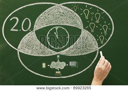 Time Concept On Blackboard